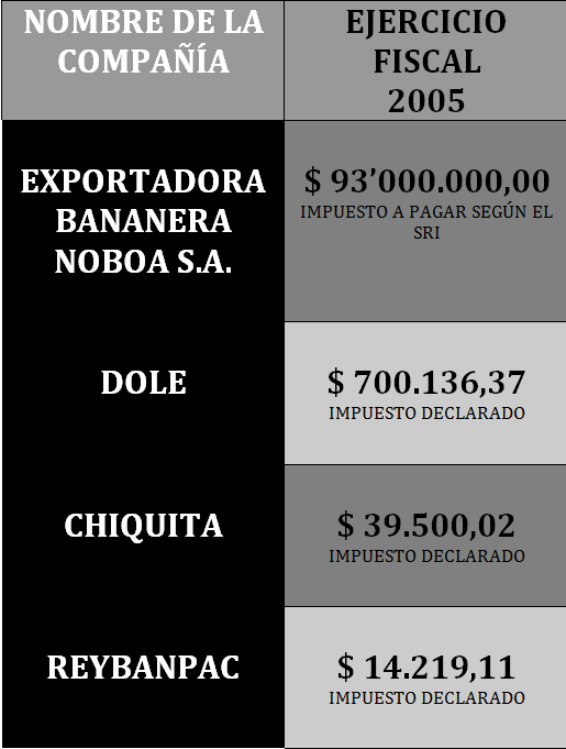 Alvaro Noboa es perseguido politico