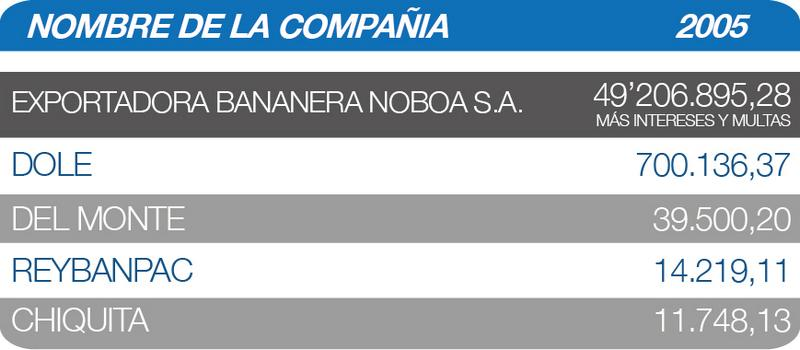 Glosa Bananera Noboa Impuestos SRI